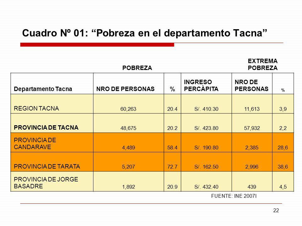 22 Cuadro Nº 01: Pobreza en el departamento Tacna POBREZA EXTREMA POBREZA Departamento TacnaNRO DE PERSONAS% INGRESO PERCÀPITA NRO DE PERSONAS % REGIO