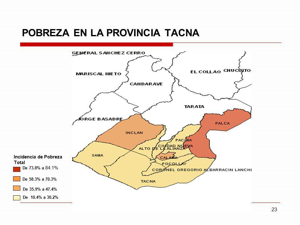 23 POBREZA EN LA PROVINCIA TACNA Incidencia de Pobreza Total De 73.8% a 84.1% De 58.3% a 70.3% De 35.9% a 47.4% De 10.4% a 30.2%
