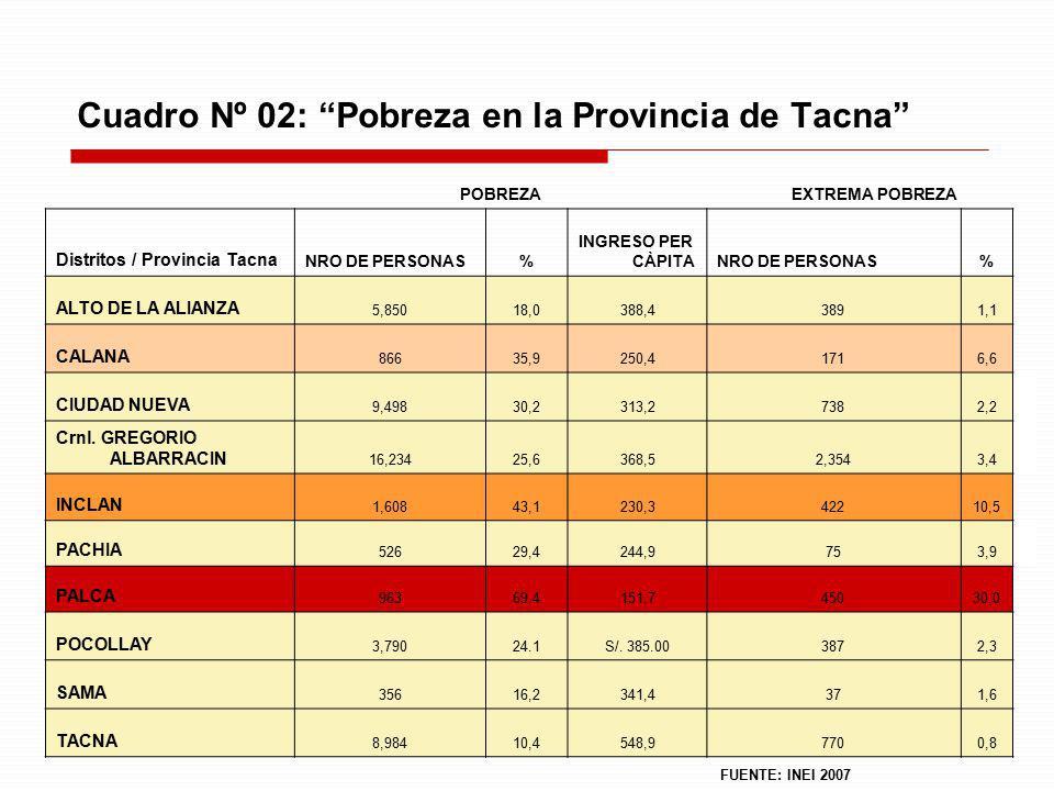 24 Cuadro Nº 02: Pobreza en la Provincia de Tacna POBREZA EXTREMA POBREZA Distritos / Provincia Tacna NRO DE PERSONAS% INGRESO PER CÀPITANRO DE PERSON