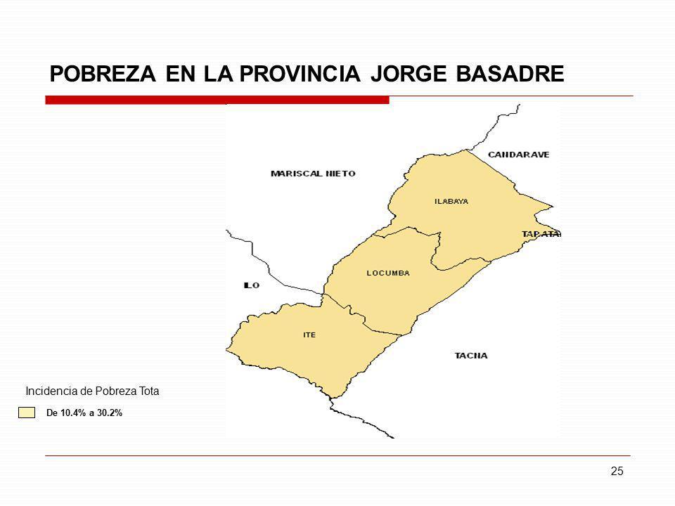 25 POBREZA EN LA PROVINCIA JORGE BASADRE De 10.4% a 30.2% Incidencia de Pobreza Tota