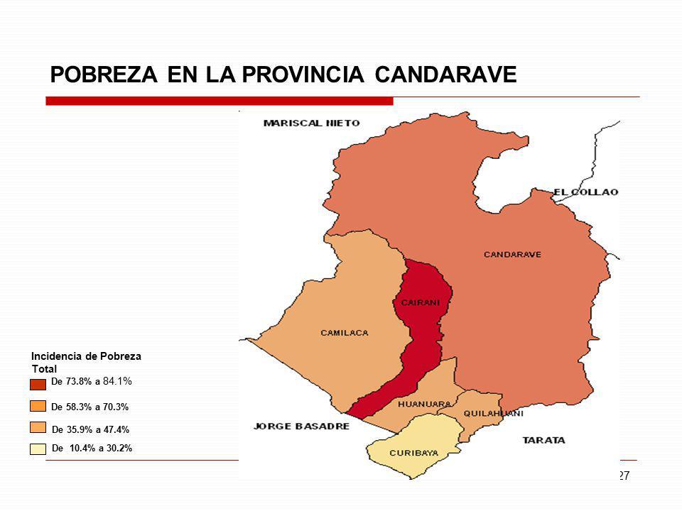 27 POBREZA EN LA PROVINCIA CANDARAVE Incidencia de Pobreza Total De 73.8% a 84.1% De 58.3% a 70.3% De 35.9% a 47.4% De 10.4% a 30.2%