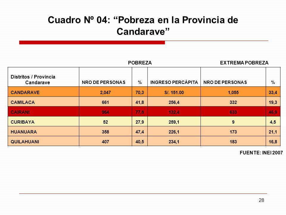 28 Cuadro Nº 04: Pobreza en la Provincia de Candarave POBREZA EXTREMA POBREZA Distritos / Provincia Candarave NRO DE PERSONAS%INGRESO PERCÀPITANRO DE