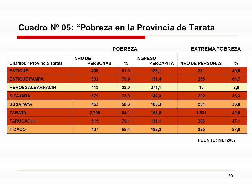 30 Cuadro Nº 05: Pobreza en la Provincia de Tarata POBREZA EXTREMA POBREZA Distritos / Provincia Tarata NRO DE PERSONAS% INGRESO PERCÀPITANRO DE PERSO