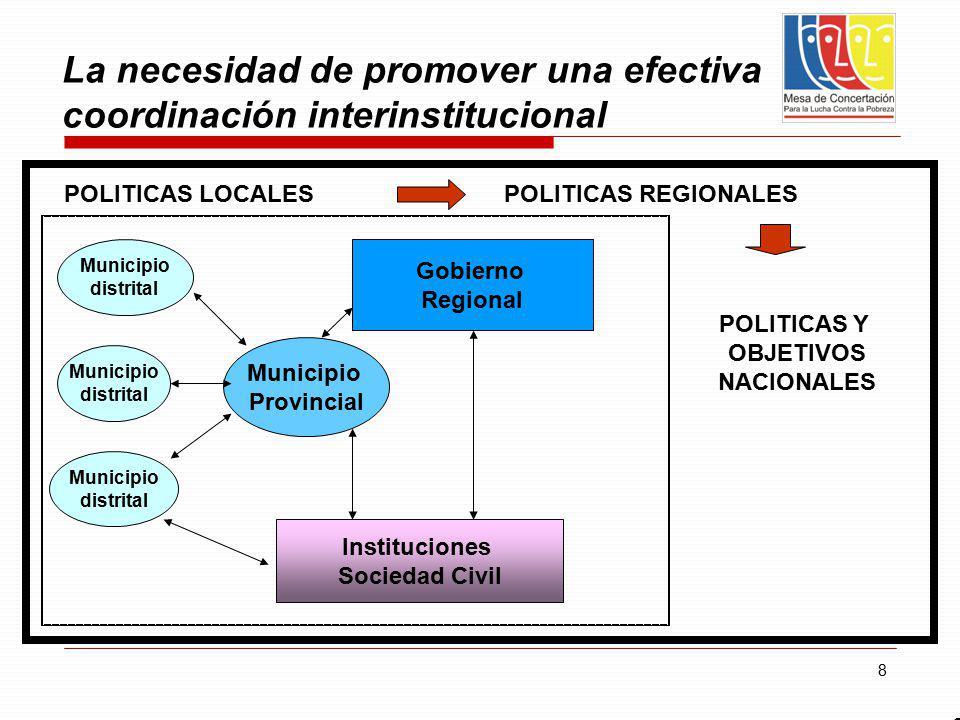 8 La necesidad de promover una efectiva coordinación interinstitucional 8 Municipio distrital Municipio distrital Municipio distrital Gobierno Regiona