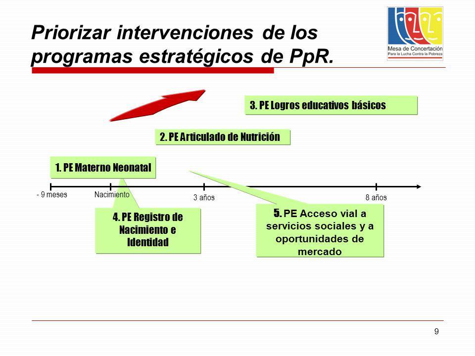 9 4. PE Registro de Nacimiento e Identidad Priorizar intervenciones de los programas estratégicos de PpR. 1. PE Materno Neonatal 2. PE Articulado de N