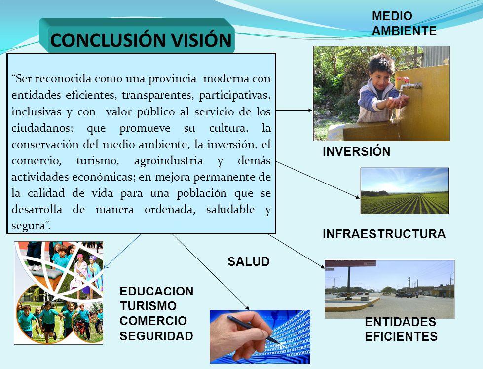 CONCLUSIÓN VISIÓN ENTIDADES EFICIENTES SALUD INVERSIÓN INFRAESTRUCTURA EDUCACION TURISMO COMERCIO SEGURIDAD MEDIO AMBIENTE Ser reconocida como una provincia moderna con entidades eficientes, transparentes, participativas, inclusivas y con valor público al servicio de los ciudadanos; que promueve su cultura, la conservación del medio ambiente, la inversión, el comercio, turismo, agroindustria y demás actividades económicas; en mejora permanente de la calidad de vida para una población que se desarrolla de manera ordenada, saludable y segura.