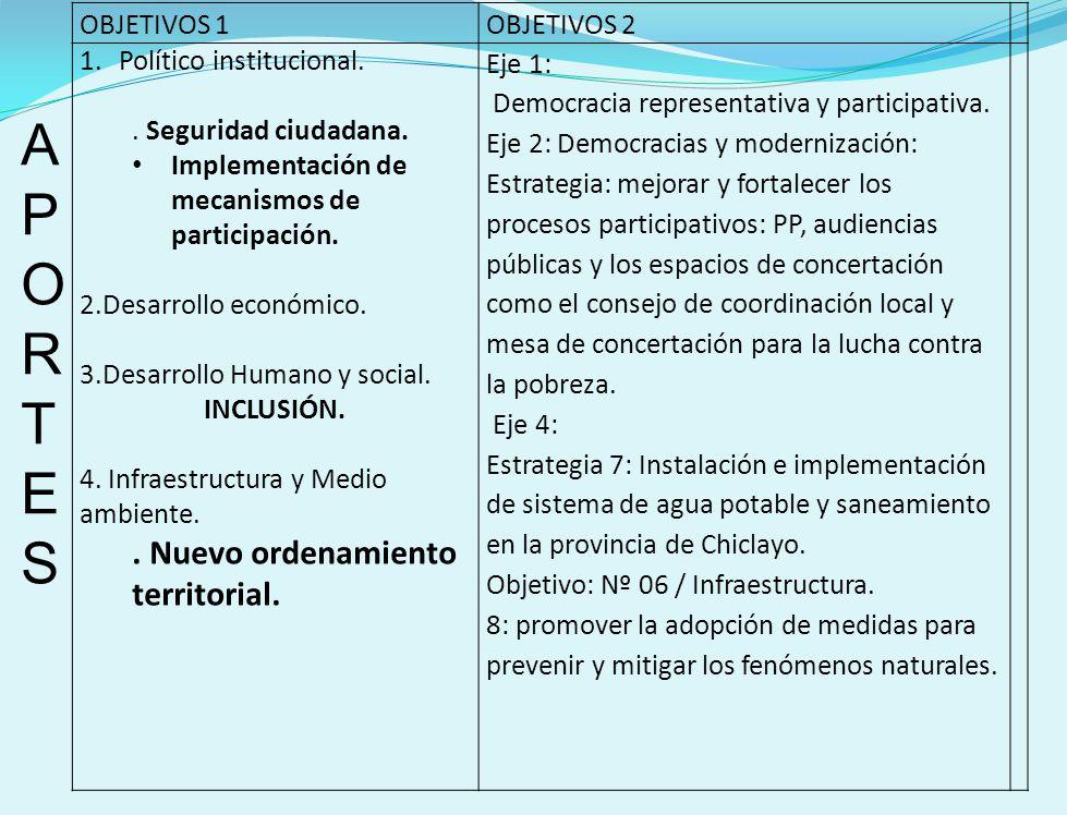 OBJETIVOS 1OBJETIVOS 2 1.Político institucional..Seguridad ciudadana.