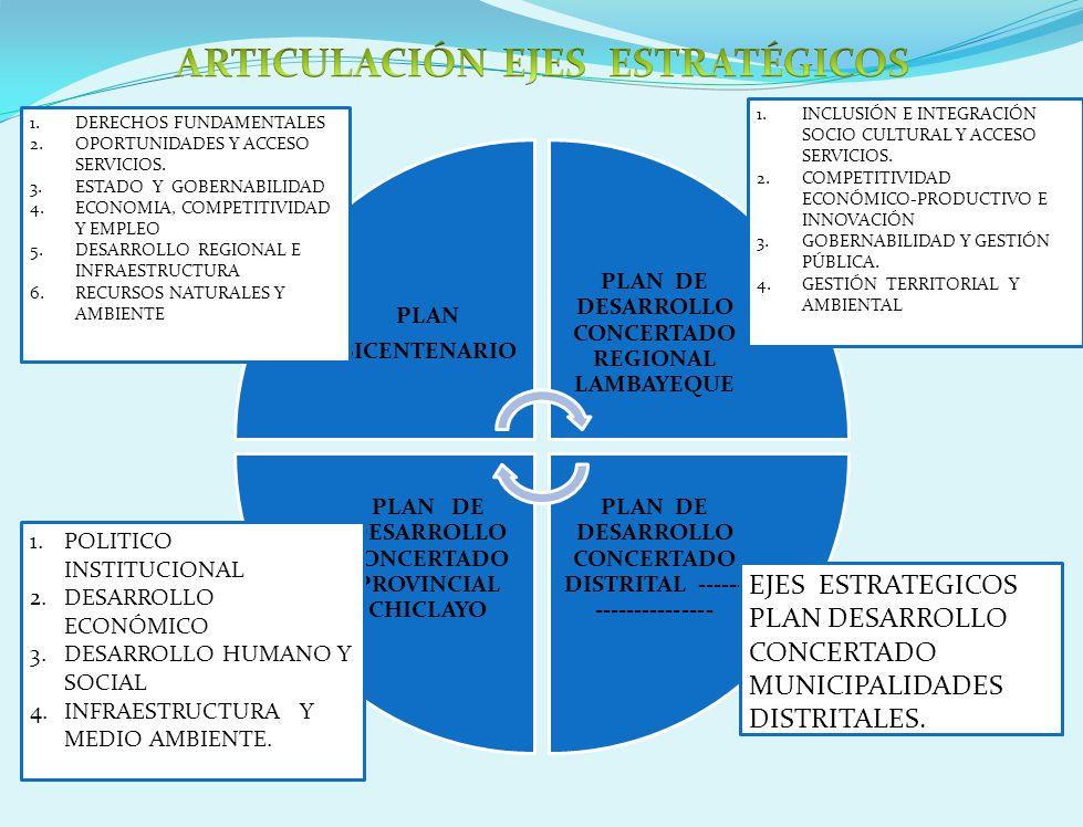 PLAN BICENTENARIO PLAN DE DESARROLLO CONCERTADO REGIONAL LAMBAYEQUE PLAN DE DESARROLLO CONCERTADO DISTRITAL ------ --------------- PLAN DE DESARROLLO CONCERTADO PROVINCIAL CHICLAYO 1.INCLUSIÓN E INTEGRACIÓN SOCIO CULTURAL Y ACCESO SERVICIOS.