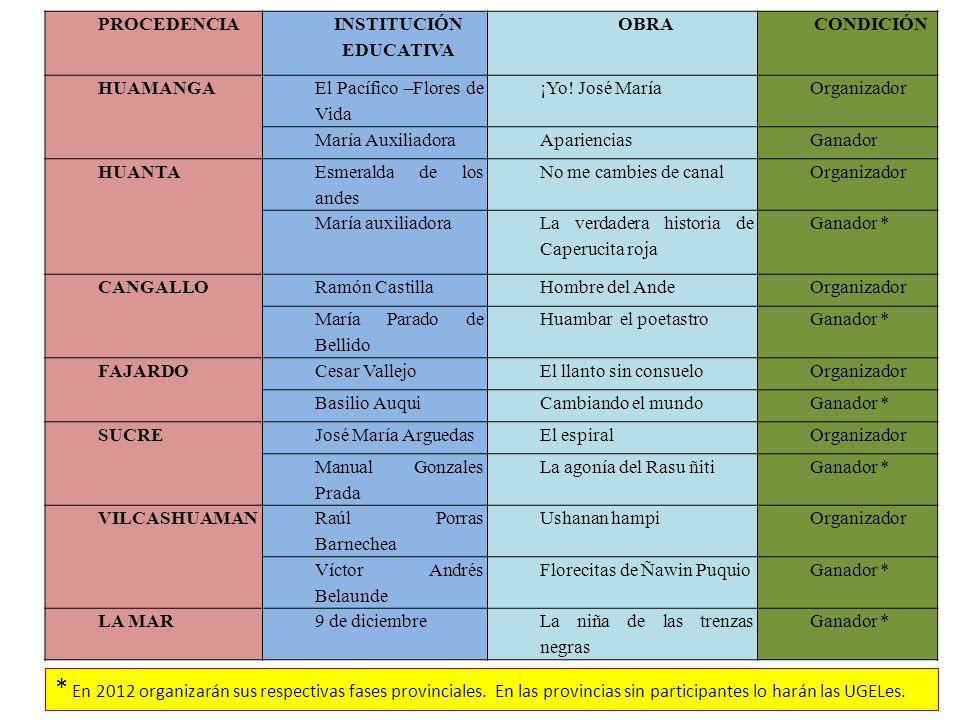 PROCEDENCIA INSTITUCIÓN EDUCATIVA OBRACONDICIÓN HUAMANGA El Pacífico –Flores de Vida ¡Yo.
