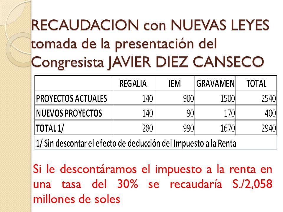 RECAUDACION con NUEVAS LEYES tomada de la presentación del Congresista JAVIER DIEZ CANSECO Si le descontáramos el impuesto a la renta en una tasa del 30% se recaudaría S./2,058 millones de soles