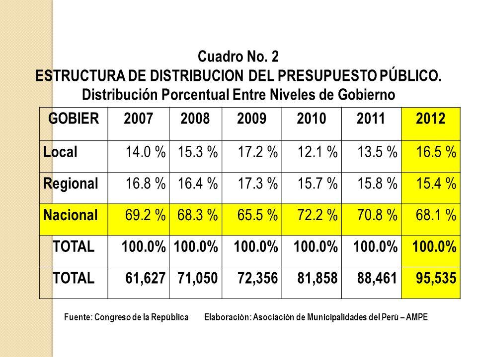 Cuadro No.2 ESTRUCTURA DE DISTRIBUCION DEL PRESUPUESTO PÚBLICO.
