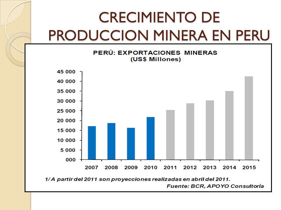 CRECIMIENTO DE PRODUCCION MINERA EN PERU