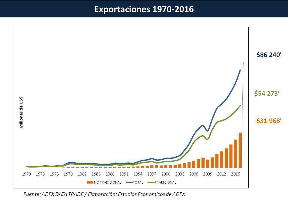 Fuente: ADEX DATA TRADE / Elaboración: Estudios Económicos de ADEX $86 240 $54 273 $31 968 Exportaciones 1970-2016