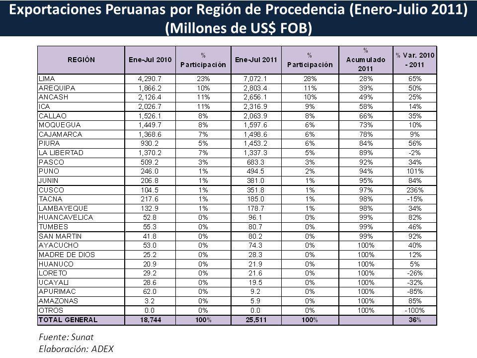 Exportaciones Peruanas por Región de Procedencia (Enero-Julio 2011) (Millones de US$ FOB) Fuente: Sunat Elaboración: ADEX