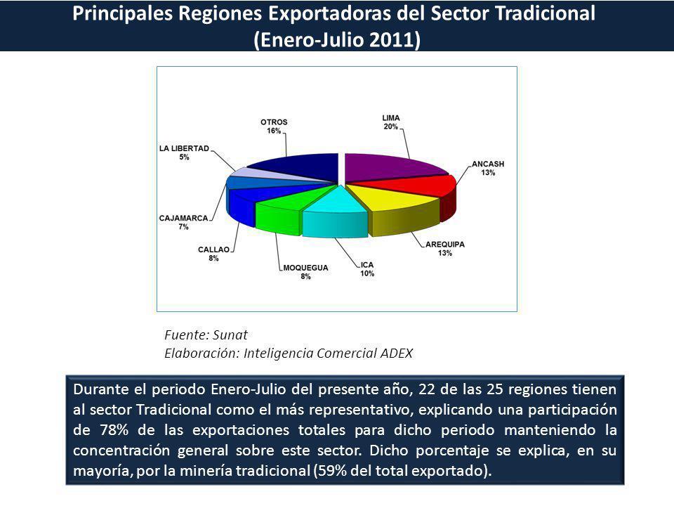 Principales Regiones Exportadoras del Sector Tradicional (Enero-Julio 2011) Fuente: Sunat Elaboración: Inteligencia Comercial ADEX Durante el periodo