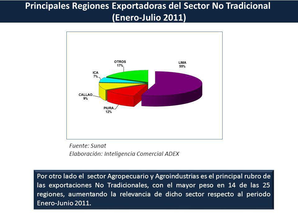 Principales Regiones Exportadoras del Sector No Tradicional (Enero-Julio 2011) Fuente: Sunat Elaboración: Inteligencia Comercial ADEX Por otro lado el