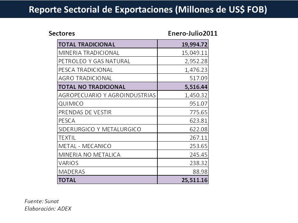 Reporte Sectorial de Exportaciones (Millones de US$ FOB) Fuente: Sunat Elaboración: ADEX SectoresEnero-Julio2011