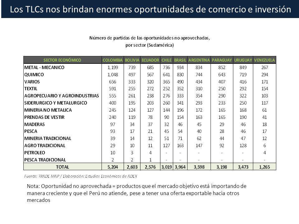 Nota: Oportunidad no aprovechada = productos que el mercado objetivo está importando de manera creciente y que el Perú no atiende, pese a tener una of