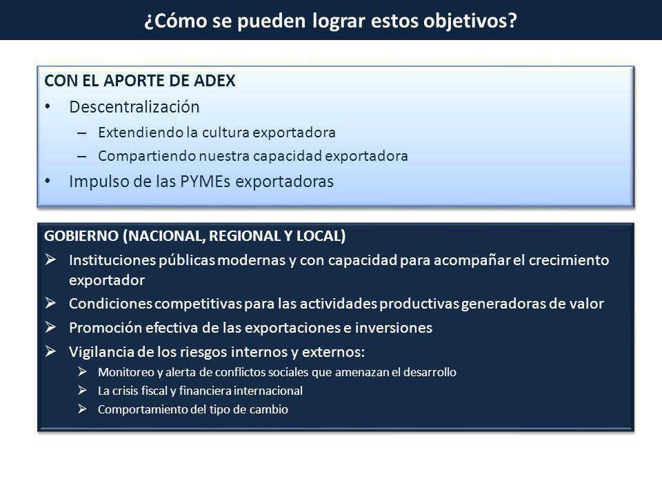 CON EL APORTE DE ADEX Descentralización – Extendiendo la cultura exportadora – Compartiendo nuestra capacidad exportadora Impulso de las PYMEs exporta
