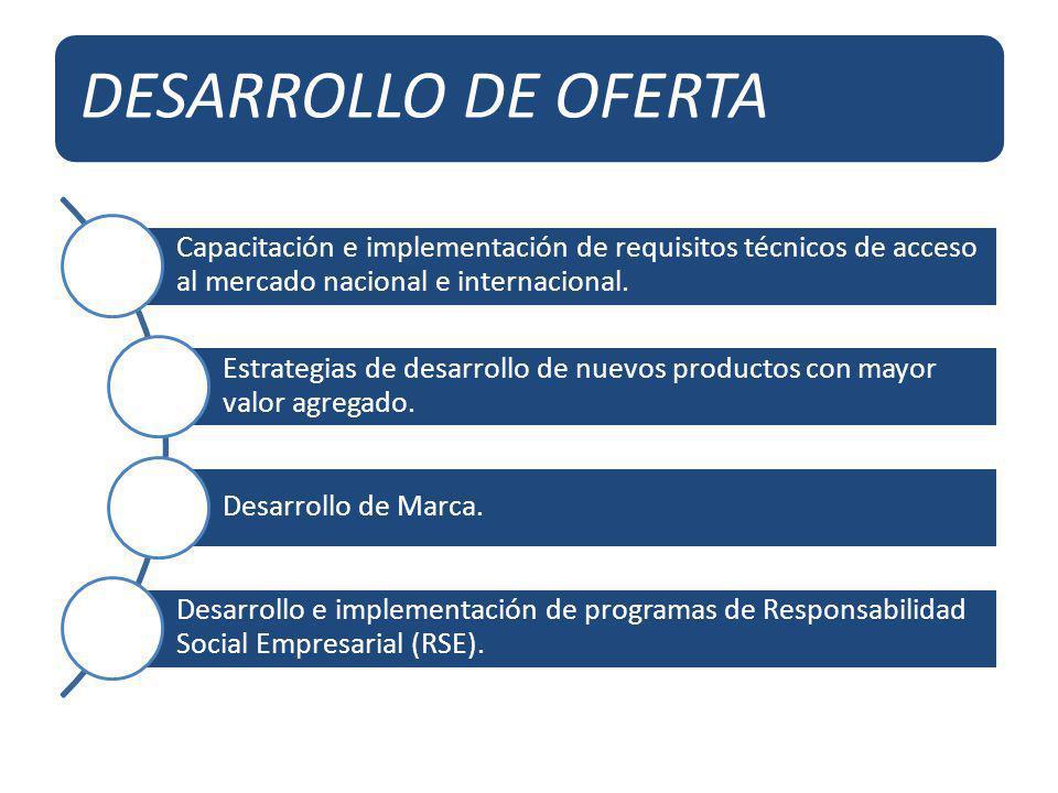 DESARROLLO DE OFERTA Capacitación e implementación de requisitos técnicos de acceso al mercado nacional e internacional. Estrategias de desarrollo de