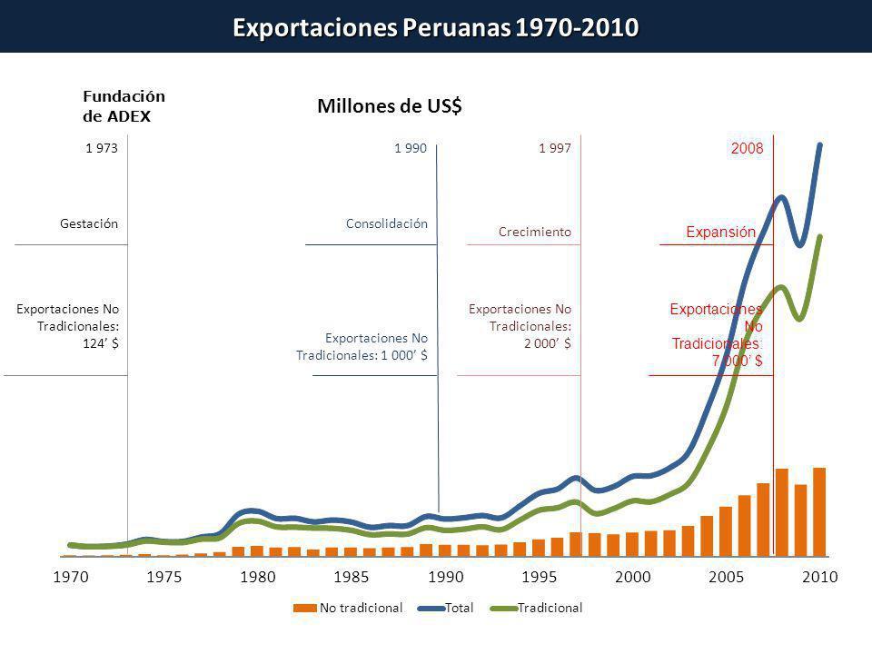 1 973 Gestación 197019751980198519901995200020052010 Millones de US$ - No tradicionalTotalTradicional Exportaciones No Tradicionales: 124 $ 1 990 Cons