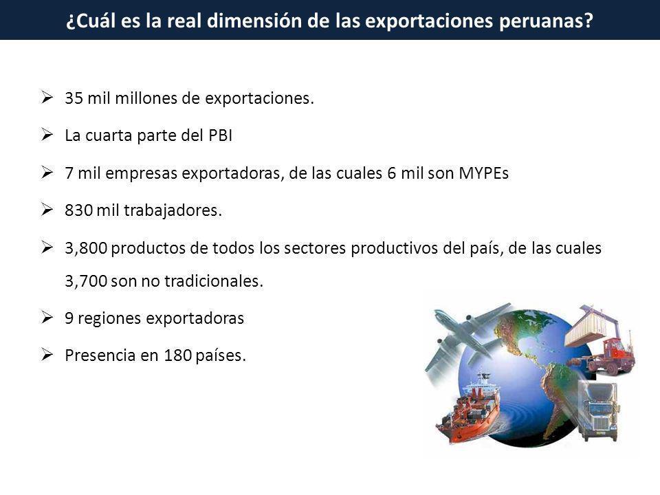 35 mil millones de exportaciones. La cuarta parte del PBI 7 mil empresas exportadoras, de las cuales 6 mil son MYPEs 830 mil trabajadores. 3,800 produ