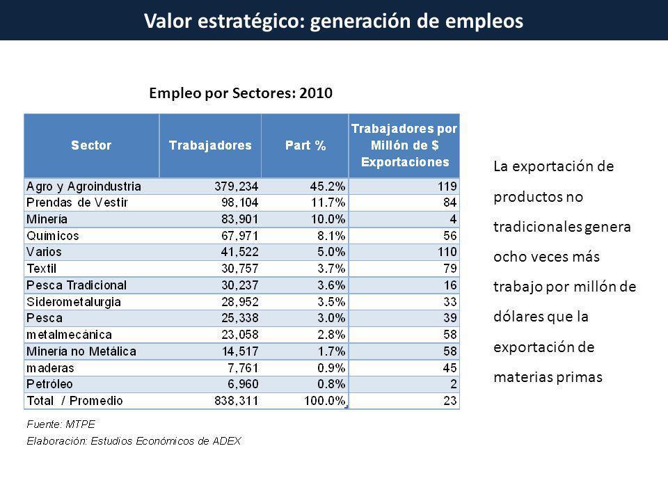 Valor estratégico: generación de empleos Empleo por Sectores: 2010 La exportación de productos no tradicionales genera ocho veces más trabajo por mill
