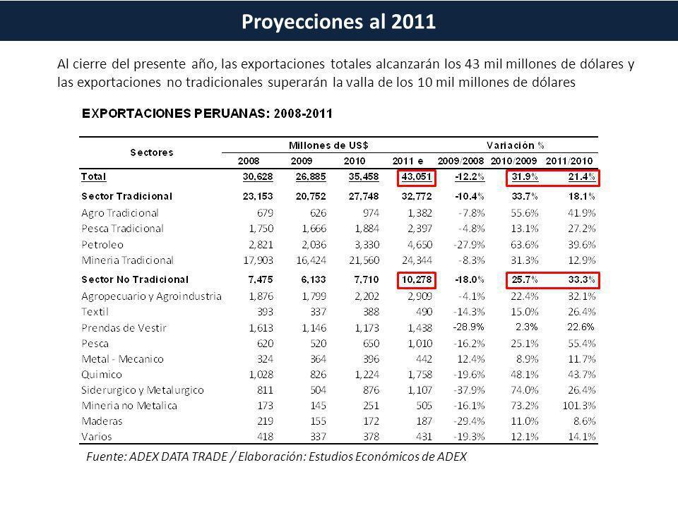 Fuente: ADEX DATA TRADE / Elaboración: Estudios Económicos de ADEX Al cierre del presente año, las exportaciones totales alcanzarán los 43 mil millone