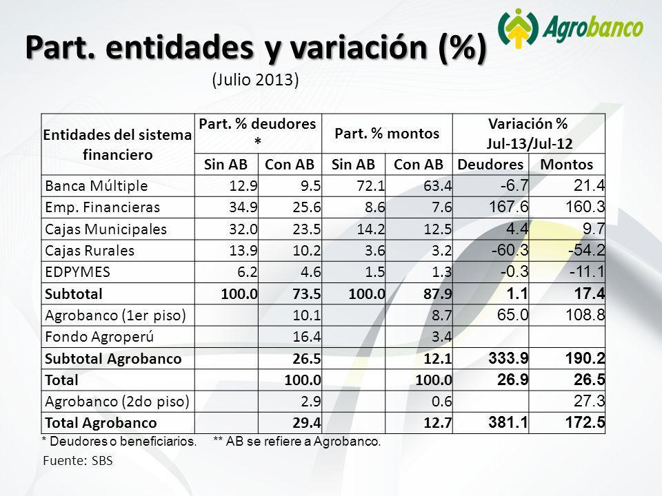 Part. entidades y variación (%) Part. entidades y variación (%) (Julio 2013) Fuente: SBS Entidades del sistema financiero Part. % deudores * Part. % m