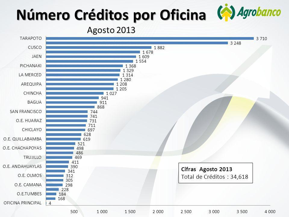 Número Créditos por Oficina Número Créditos por Oficina Agosto 2013
