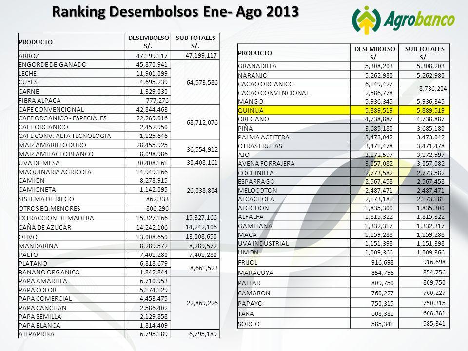 Ranking Desembolsos Ene- Ago 2013 PRODUCTO DESEMBOLSO S/. SUB TOTALES S/. ARROZ 47,199,117 ENGORDE DE GANADO 45,870,941 64,573,586 LECHE 11,901,099 CU