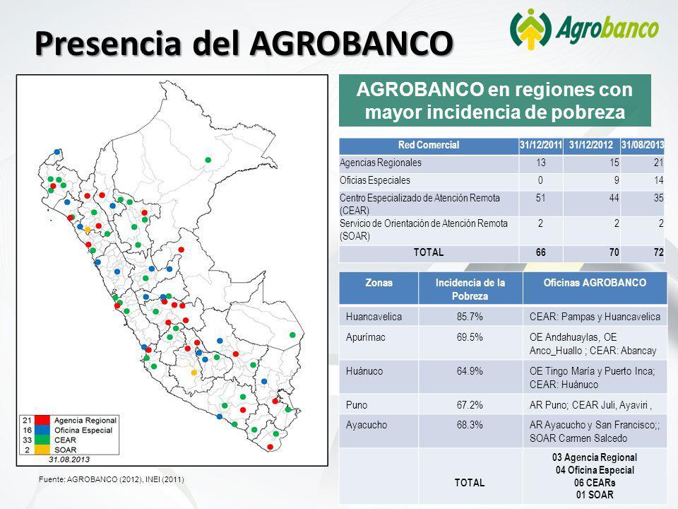 Presencia del AGROBANCO AGROBANCO en regiones con mayor incidencia de pobreza Fuente: AGROBANCO (2012), INEI (2011) ZonasIncidencia de la Pobreza Oficinas AGROBANCO Huancavelica85.7%CEAR: Pampas y Huancavelica Apurímac69.5%OE Andahuaylas, OE Anco_Huallo ; CEAR: Abancay Huánuco64.9%OE Tingo María y Puerto Inca; CEAR: Huánuco Puno67.2%AR Puno; CEAR Juli, Ayaviri, Ayacucho68.3%AR Ayacucho y San Francisco;; SOAR Carmen Salcedo TOTAL 03 Agencia Regional 04 Oficina Especial 06 CEARs 01 SOAR Red Comercial31/12/201131/12/201231/08/2013 Agencias Regionales131521 Oficias Especiales0914 Centro Especializado de Atención Remota (CEAR) 514435 Servicio de Orientación de Atención Remota (SOAR) 222 TOTAL667072
