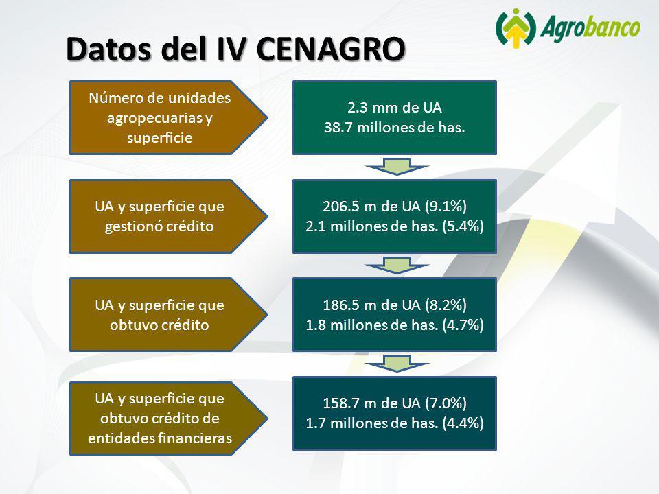 Datos del IV CENAGRO 2.3 mm de UA 38.7 millones de has. 206.5 m de UA (9.1%) 2.1 millones de has. (5.4%) 186.5 m de UA (8.2%) 1.8 millones de has. (4.