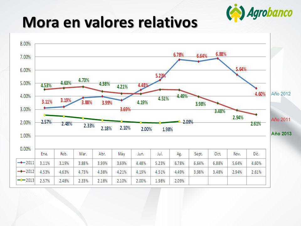 Mora en valores relativos Año 2011 Año 2012 Año 2013