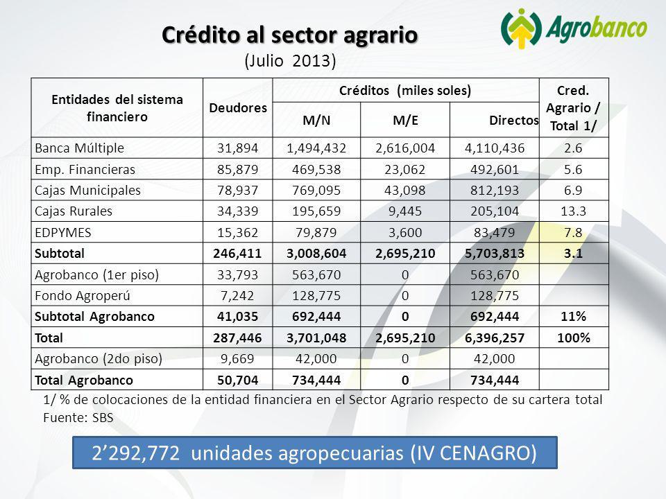 Crédito al sector agrario Crédito al sector agrario (Julio 2013) 1/ % de colocaciones de la entidad financiera en el Sector Agrario respecto de su cartera total Fuente: SBS 2292,772 unidades agropecuarias (IV CENAGRO) Entidades del sistema financiero Deudores Créditos (miles soles) Cred.