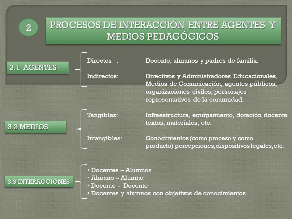 PROCESOS DE INTERACCIÓN ENTRE AGENTES Y MEDIOS PEDAGÓGICOS 2 3.1 AGENTES Directos:Docente, alumnos y padres de familia. Indirectos:Directivos y Admini