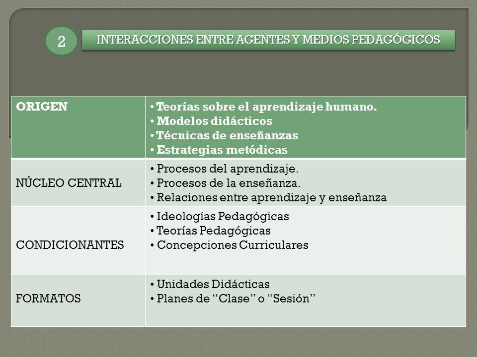INTERACCIONES ENTRE AGENTES Y MEDIOS PEDAGÓGICOS 2 ORIGEN Teorías sobre el aprendizaje humano. Modelos didácticos Técnicas de enseñanzas Estrategias m