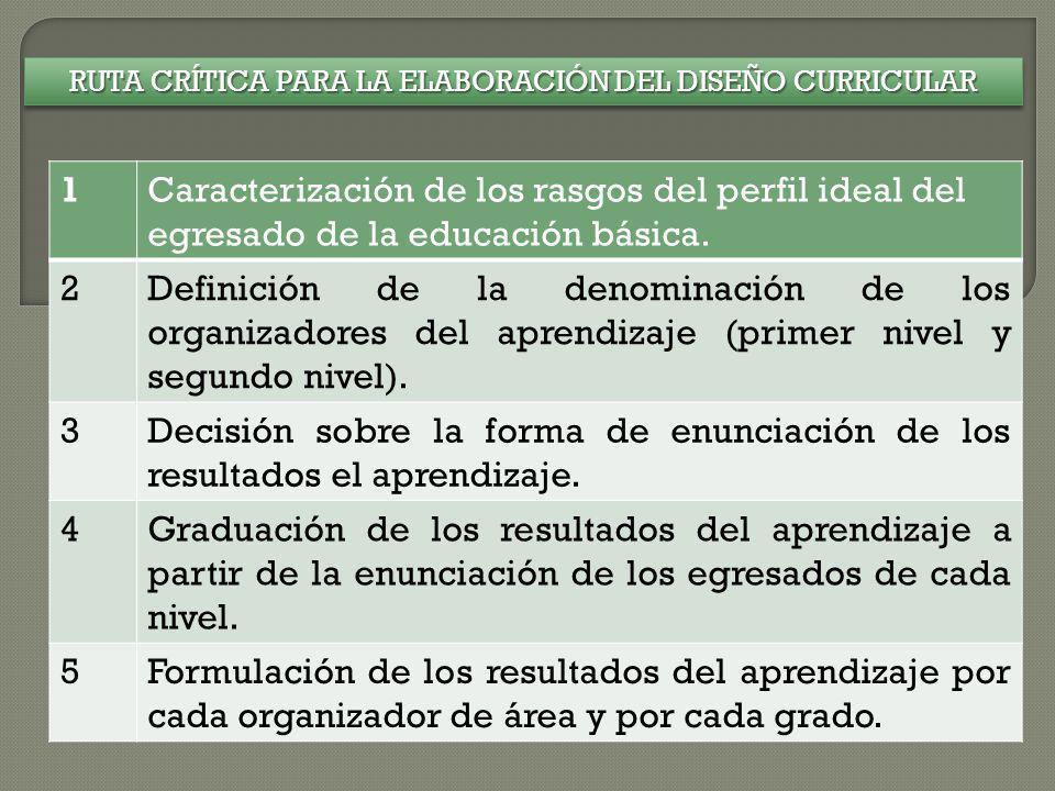 RUTA CRÍTICA PARA LA ELABORACIÓN DEL DISEÑO CURRICULAR 1Caracterización de los rasgos del perfil ideal del egresado de la educación básica. 2Definició