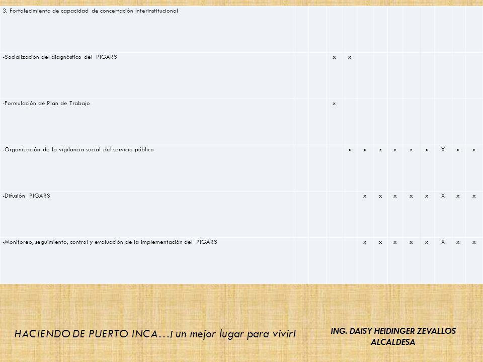 3. Fortalecimiento de capacidad de concertación Interinstitucional -Socialización del diagnóstico del PIGARS xx -Formulación de Plan de Trabajo x -Org