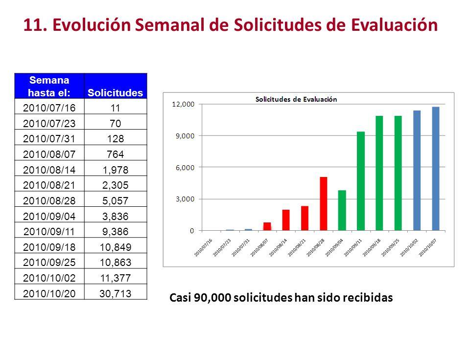11. Evolución Semanal de Solicitudes de Evaluación Semana hasta el:Solicitudes 2010/07/1611 2010/07/2370 2010/07/31128 2010/08/07764 2010/08/141,978 2