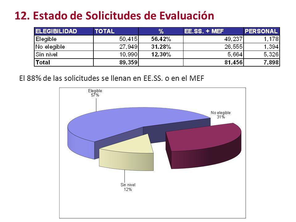 12. Estado de Solicitudes de Evaluación El 88% de las solicitudes se llenan en EE.SS. o en el MEF