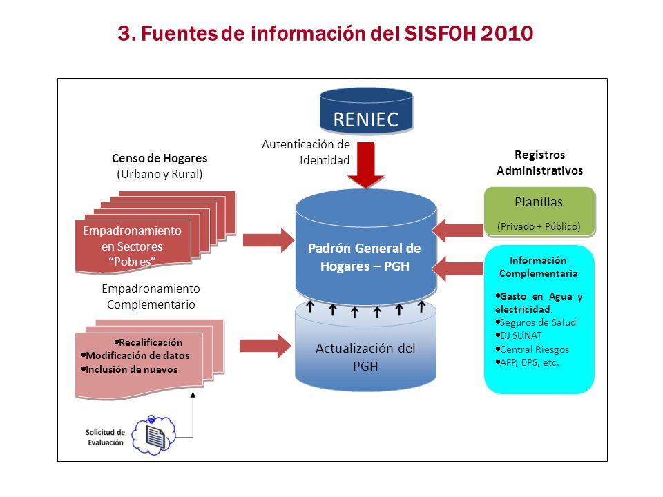 3. Fuentes de información del SISFOH 2010 RENIEC Actualización del PGH Padrón General de Hogares – PGH Planillas (Privado + Público) Planillas (Privad