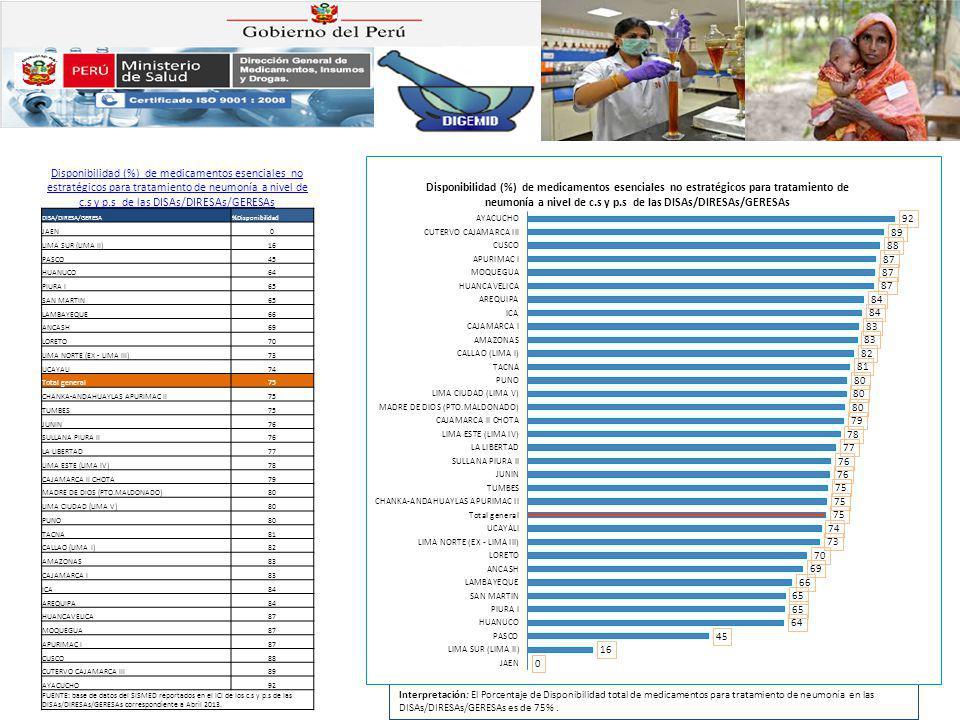Interpretación: El Porcentaje de Disponibilidad total de medicamentos para tratamiento de neumonía en las DISAs/DIRESAs/GERESAs es de 75%. Disponibili