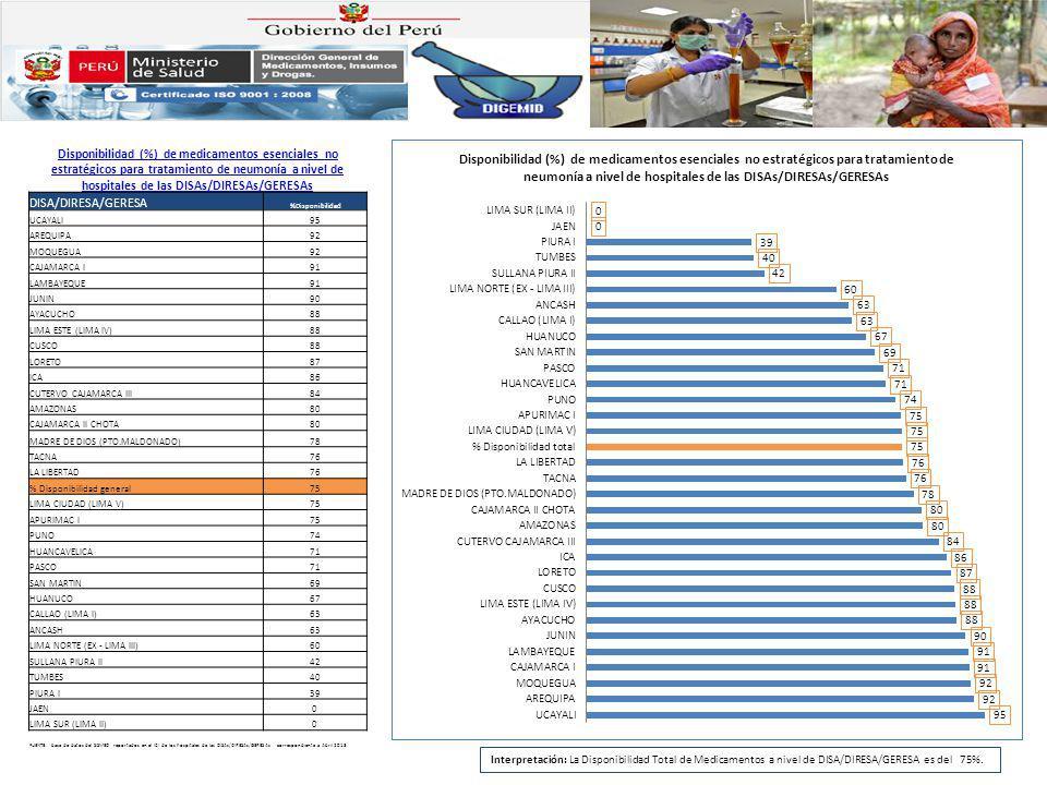 Disponibilidad (%) de medicamentos esenciales no estratégicos para tratamiento de neumonía a nivel de hospitales de a nivel de hospitales de Junín, Lima (Ciudad, Sur, Este), Loreto, Puno DISA/DIRESA/GERESA %Disponibilidad JUNIN90 LIMA ESTE (LIMA IV)88 LORETO87 LIMA CIUDAD (LIMA V)75 PUNO74 LIMA60 LIMA SUR (LIMA II)0 FUENTE: base de datos del SISMED reportados en el ICI de los hospitales de las DISAs/DIRESAs/GERESAs correspondiente a Abril 2013.