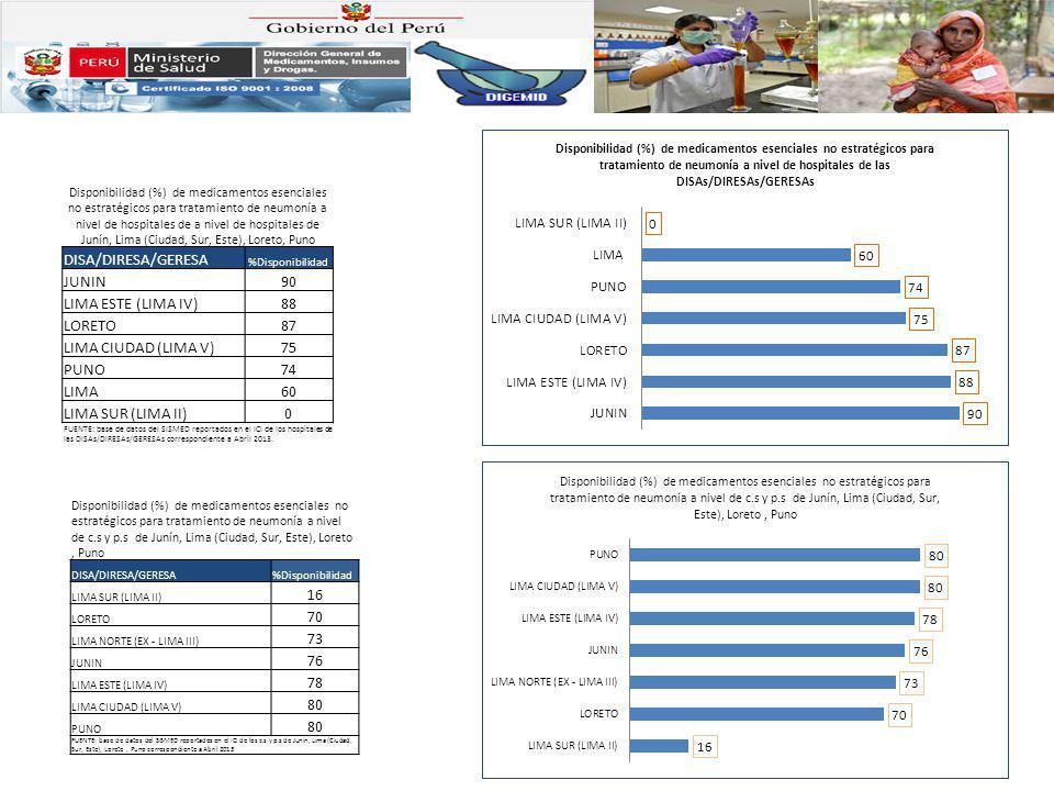 Disponibilidad (%) de medicamentos esenciales no estratégicos para tratamiento de neumonía a nivel de hospitales de a nivel de hospitales de Junín, Li