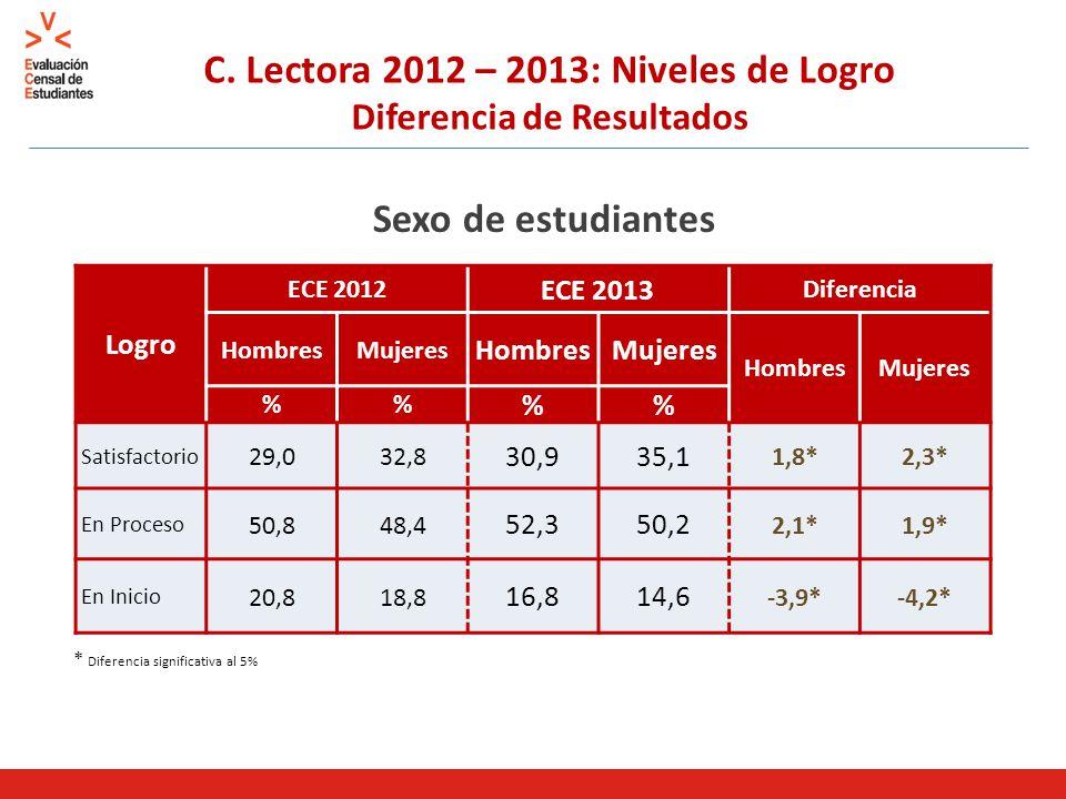 C. Lectora 2012 – 2013: Niveles de Logro Diferencia de Resultados Sexo de estudiantes * Diferencia significativa al 5% Logro ECE 2012 ECE 2013 Diferen