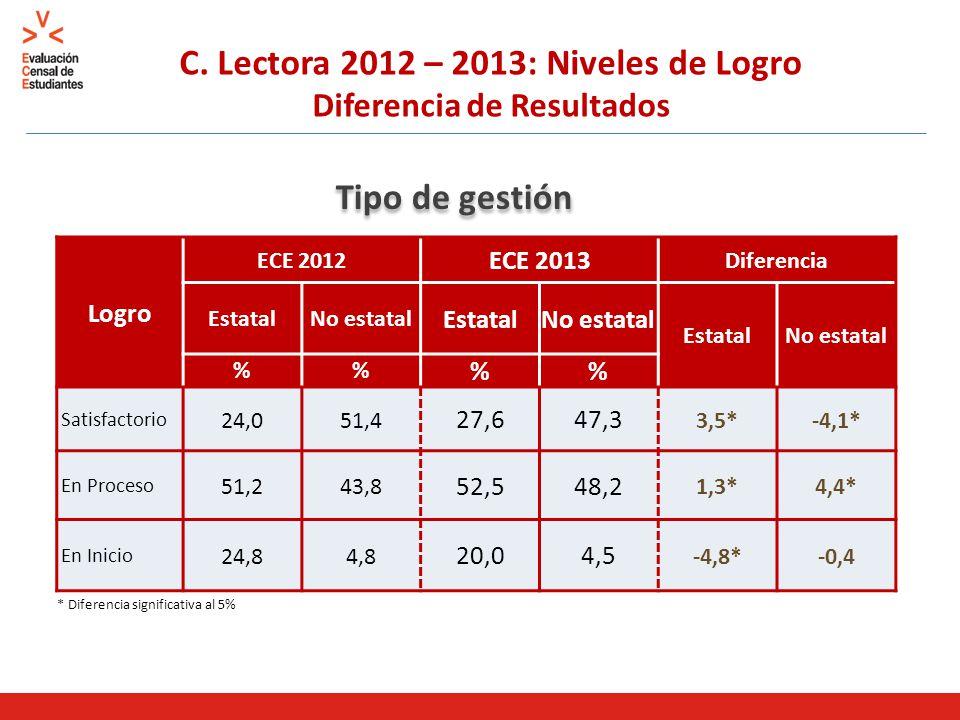 C. Lectora 2012 – 2013: Niveles de Logro Diferencia de Resultados Tipo de gestión * Diferencia significativa al 5% Logro ECE 2012 ECE 2013 Diferencia