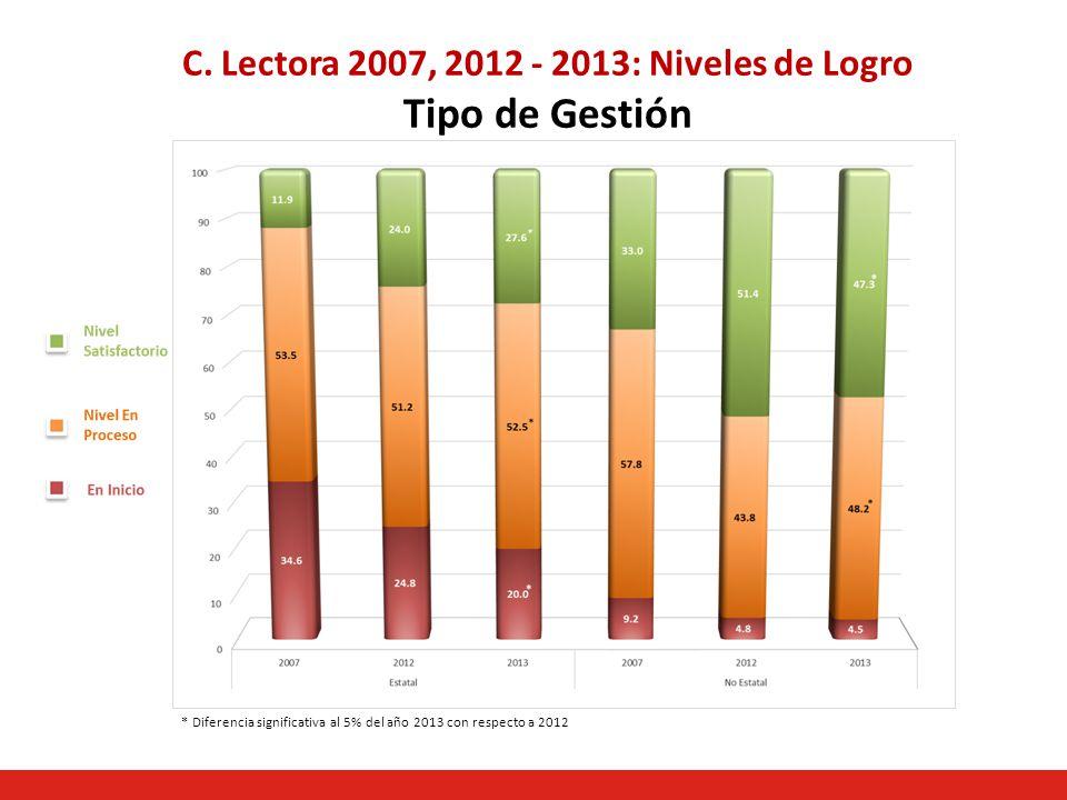 C. Lectora 2007, 2012 - 2013: Niveles de Logro Tipo de Gestión * Diferencia significativa al 5% del año 2013 con respecto a 2012