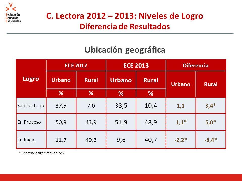 C. Lectora 2012 – 2013: Niveles de Logro Diferencia de Resultados Ubicación geográfica * Diferencia significativa al 5% Logro ECE 2012 ECE 2013 Difere