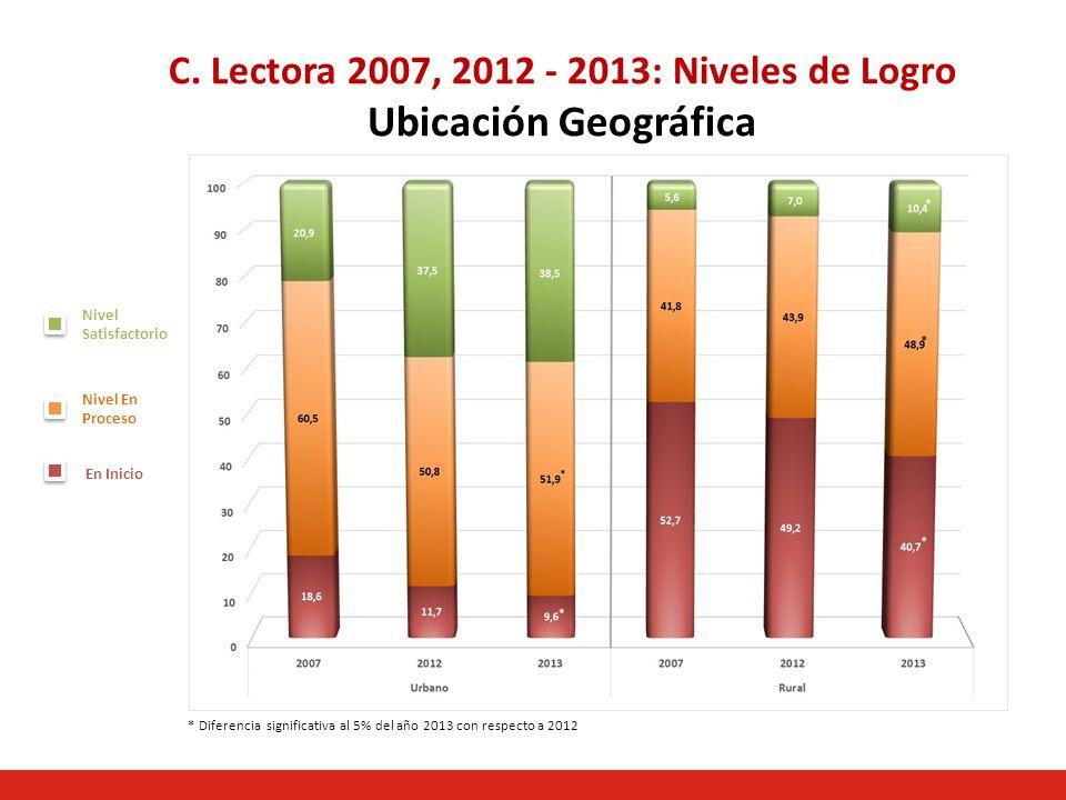 C. Lectora 2007, 2012 - 2013: Niveles de Logro Ubicación Geográfica Nivel Satisfactorio Nivel En Proceso En Inicio * Diferencia significativa al 5% de